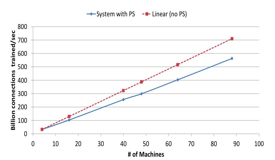 Adam:大规模分布式机器学习框架