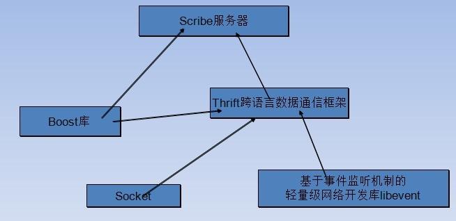 分布式日志系统:Scribe