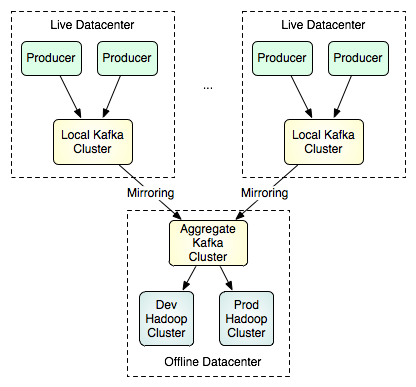 分布式发布订阅消息系统 Kafka 架构设计
