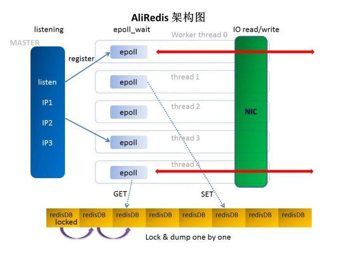 AliRedis单机180w <wbr>QPS, <wbr>8台服务器构建1000w <wbr>QPS <wbr>Cache集群