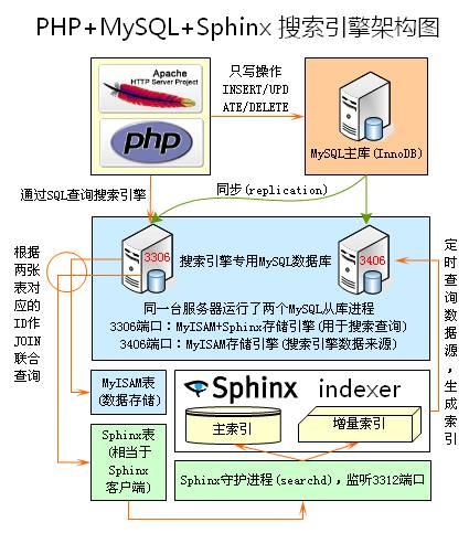 Coreseek/sphinx全文检索的了解