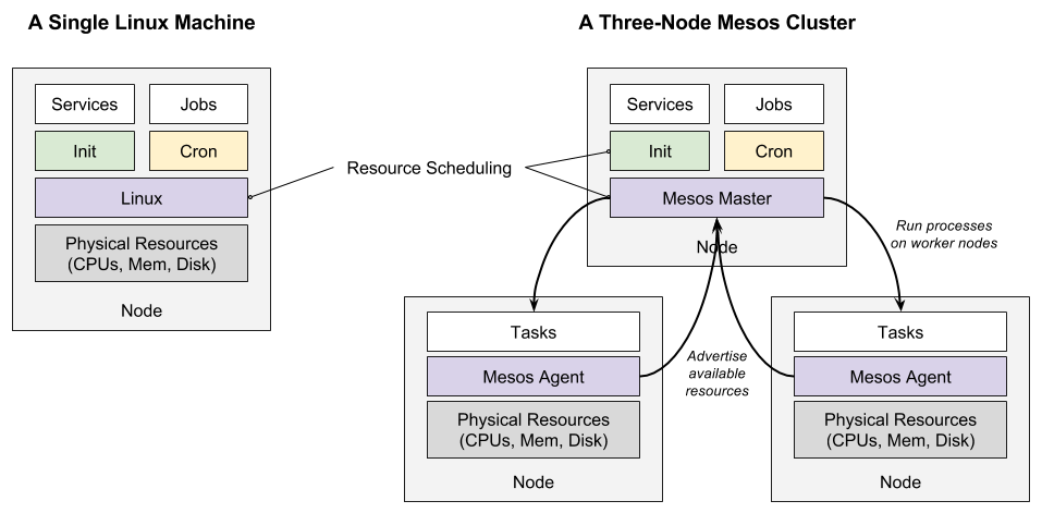 Apache Mesos和数据中心操作系统的崛起