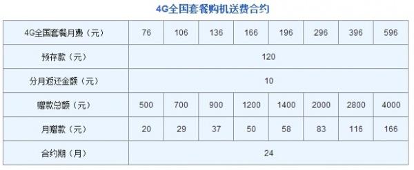 中国联通iPhone 6/6 Plus合约计划公布