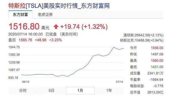 特斯拉股价近一个月的涨势,图源东方财富网