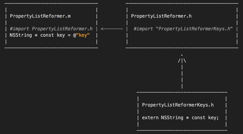 iOS应用架构谈(三):网络层设计方案(上)