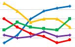 11月数据库管理系统流行程度排行榜