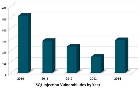 SQL 注入漏洞数量创三年来新高