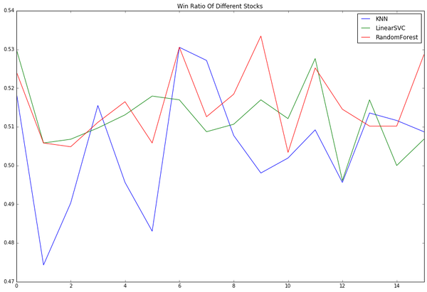 机器学习可以预测股票走向,靠谱么?