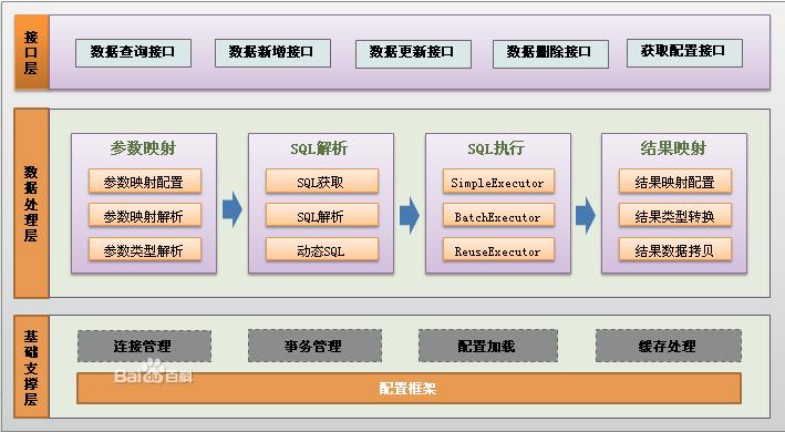 Java Mybatis 框架入门教程