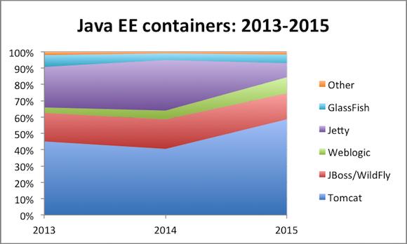 2015最受欢迎的Java EE容器