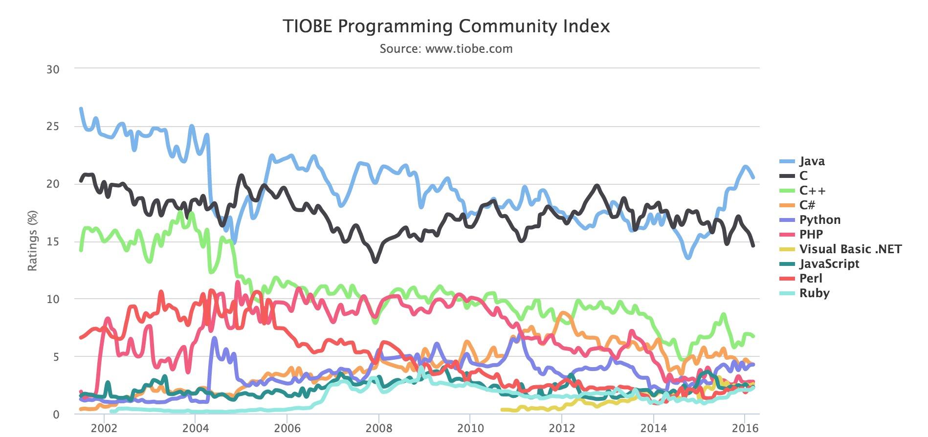 TIOBE :2016年3月编程语言排行榜