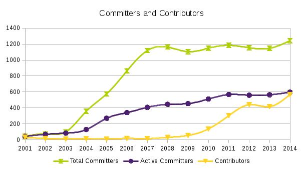 2015 年度 Eclipse 社区报告