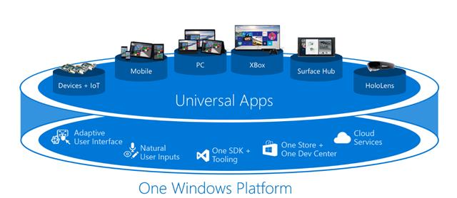 微软 Windows 10 通用应用平台细节初瞥