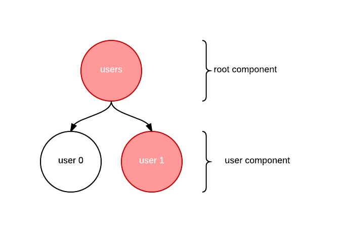 谈谈React的Flux架构和Immutable.js