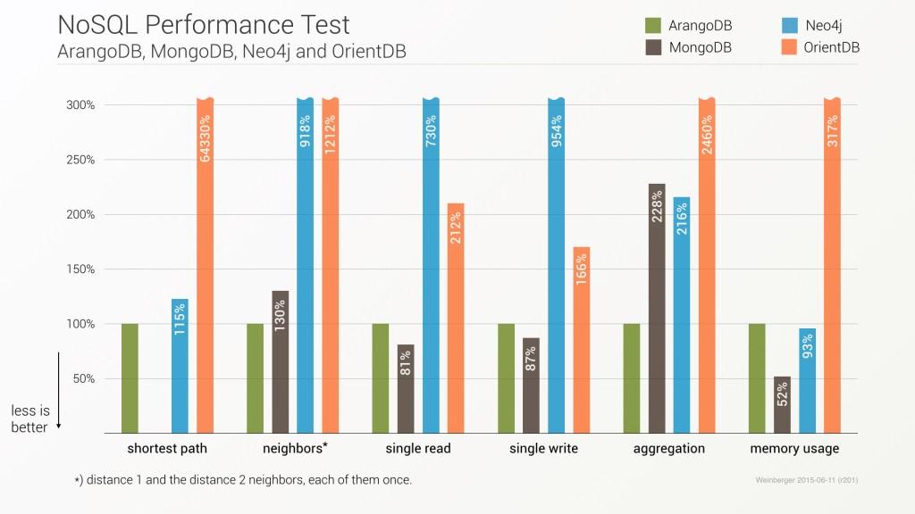 ArangoDB,MongoDB,Neo4j 和 OrientDB 性能比较