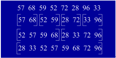 各种排序算法的分析及java实现