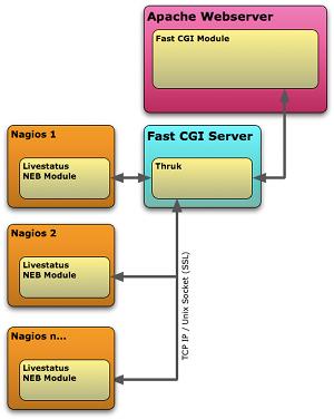 监控系统统一Web接口:Thruk