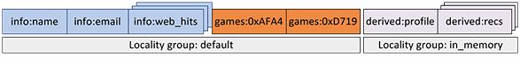 存储系统Apache HBase