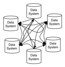 用Apache Kafka构建流数据平台的建议