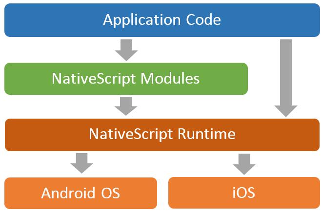 跨平台开发时代的 (再次) 到来?