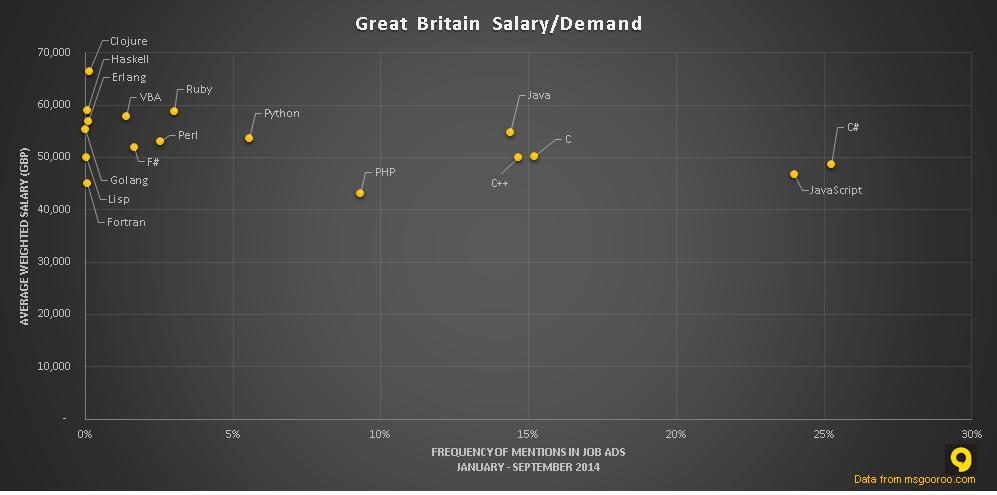 2014年各种编程语言的薪资和市场需求
