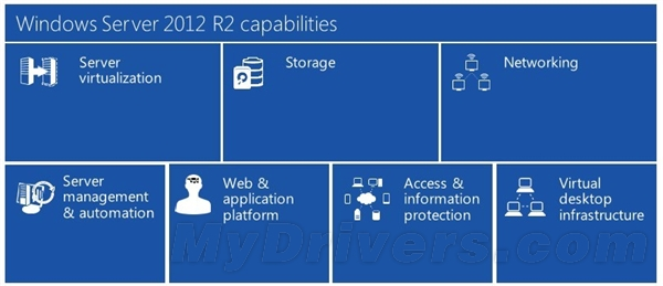Windows Server 2012 R2正式发布
