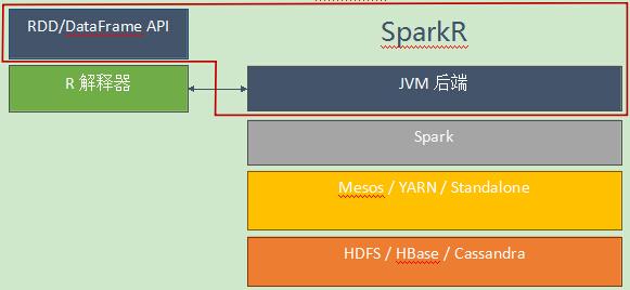 SparkR:数据科学家的新利器