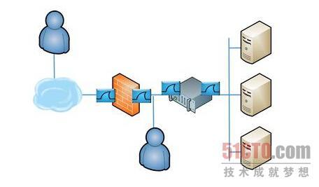网络故障排除:考虑负载均衡系统