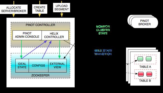 OLAP 存储和分析系统:Pinot