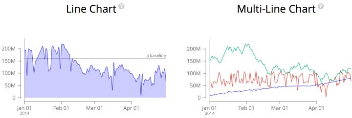 JavaScript可视化图表库MetricsGraphics.js