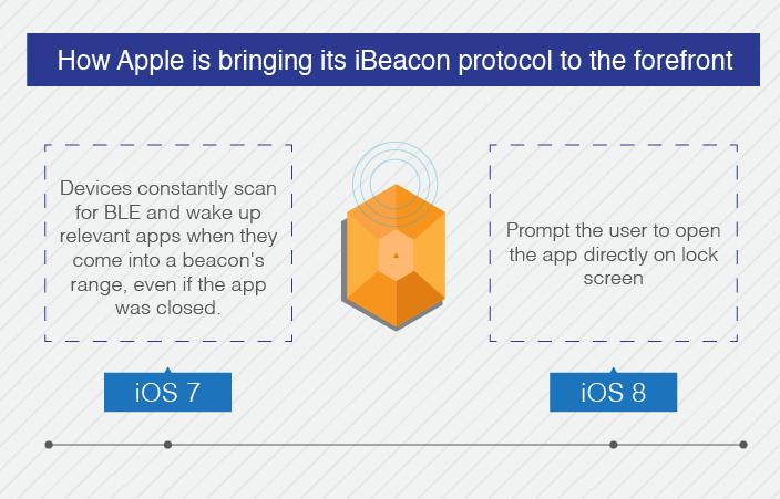 iOS8 锁屏应用推送