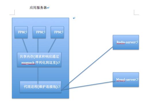 数据库连接池php-cp介绍
