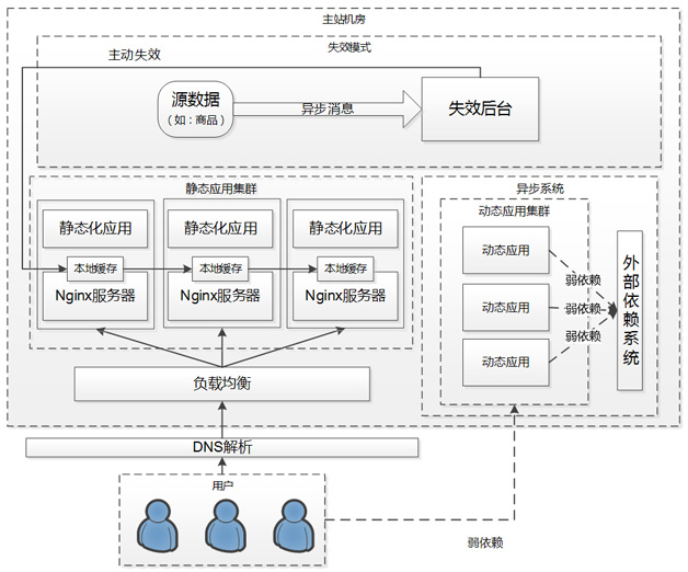 天猫浏览型应用的CDN静态化架构演变