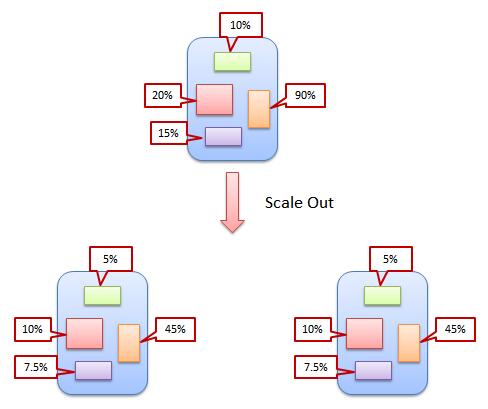 微服务架构会和分布式Monolith高度重合吗?