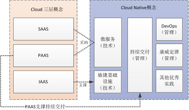 一篇文章带你了解Cloud Native