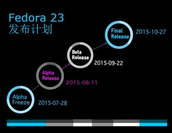 因 RC2 发现严重漏洞,Fedora 23 最终版推迟发布