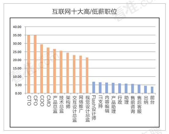 互联网职场生态报告:哪个行业挣钱最多?