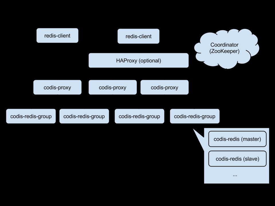 Redis 集群解决方案,Codis 2.0 发布