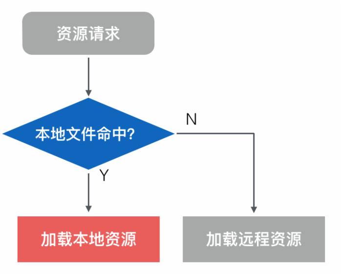 天猫11.11:手机淘宝 521 性能优化项目揭秘