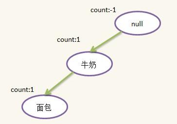 数据挖掘(2):关联规则FpGrowth算法