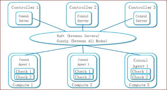 分布式健康检查:实现OpenStack计算节点高可用