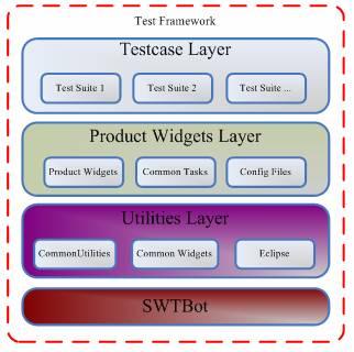 SWT的自动化测试框架 SWTBot