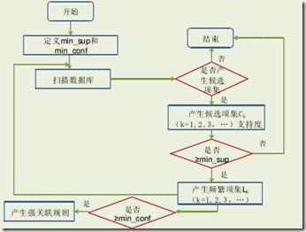 数据挖掘算法-Apriori Algorithm(关联规则)