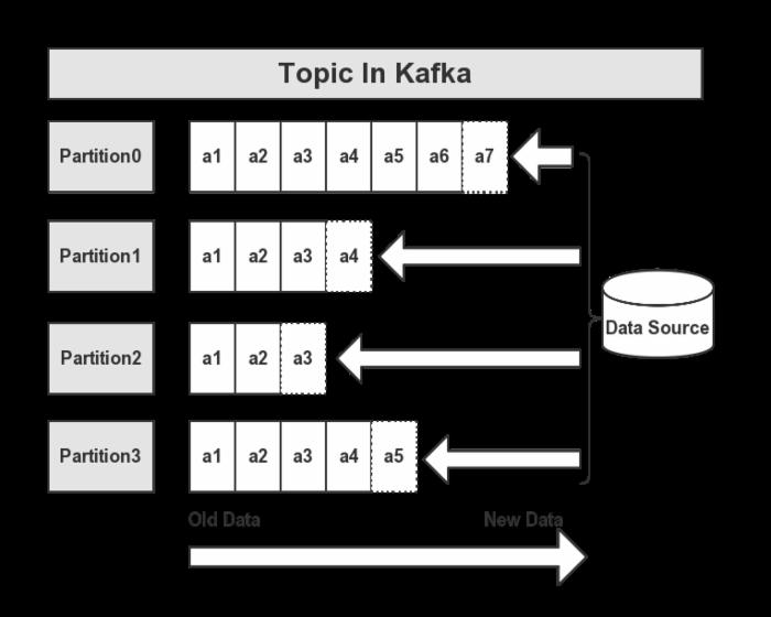 Kafka实战-入门