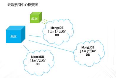 基于公有云平台,打造TB级海量文件备份保护系统