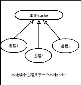cache 的简单认识与思考