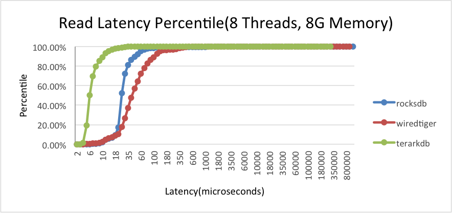 mem8g_read_latency.png