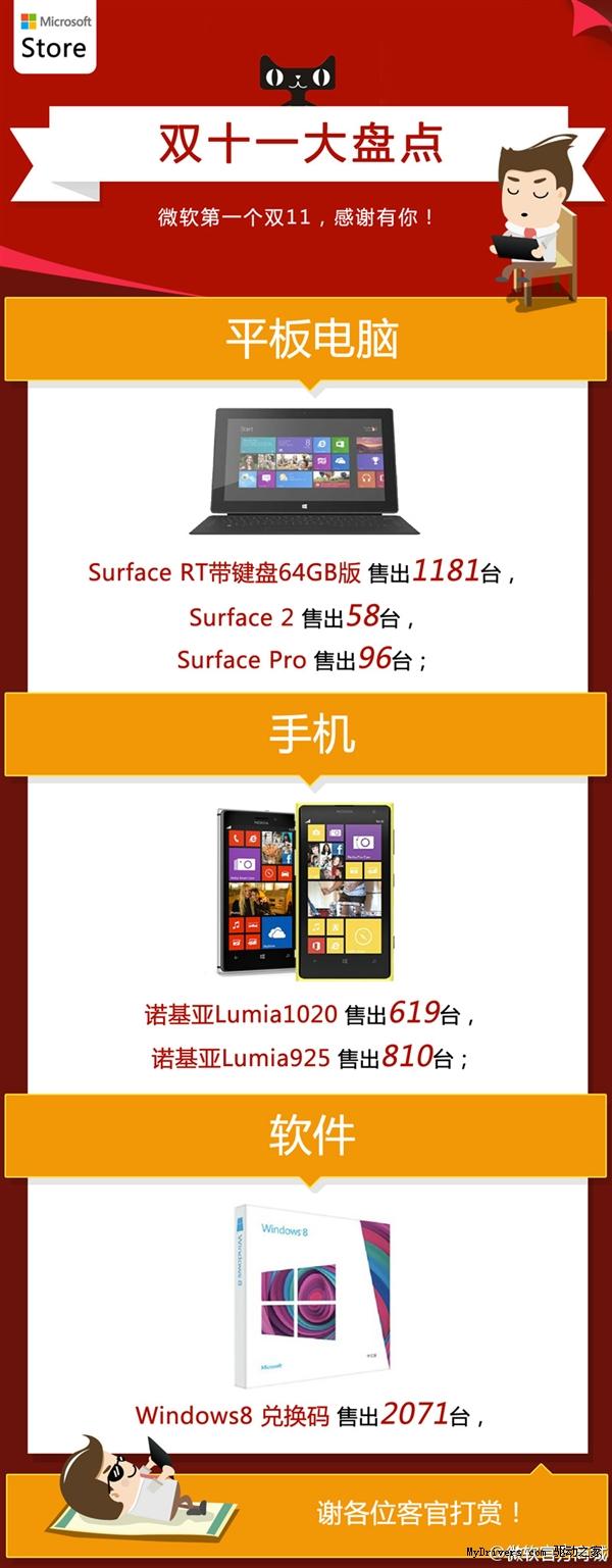 逆袭失败!微软公布Surface平板双11销量