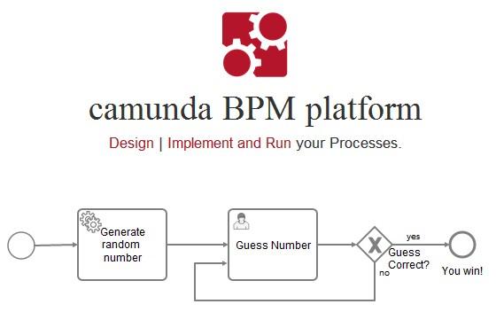 工作流和过程自动化框架:Camunda BPM