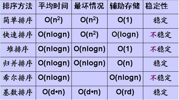 几种排序算法实现分析